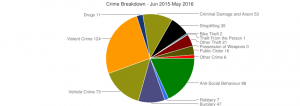 chart Crime Wednesfield North  June2015 to June 2016