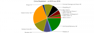Wednesfield North Crime statistics July 2015-June 2016